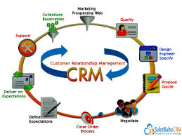 Top benefits of CRM