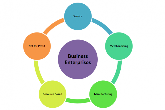 Types of Businesses